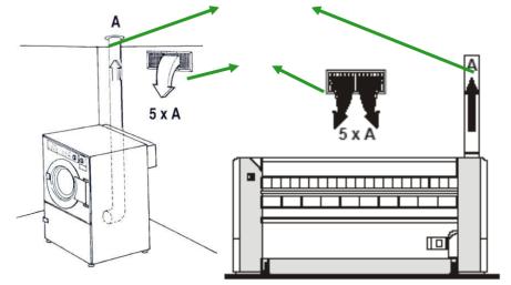 may giat cong nghiep - Hướng dẫn lắp đặt và vận hành xưởng giặt là công nghiệp